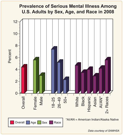 http://www.nimh.nih.gov/statistics/pdf/NSDUH-SMI-Adults.pdf